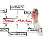 Where to Start With Social Media: how to create an effective social media strategy